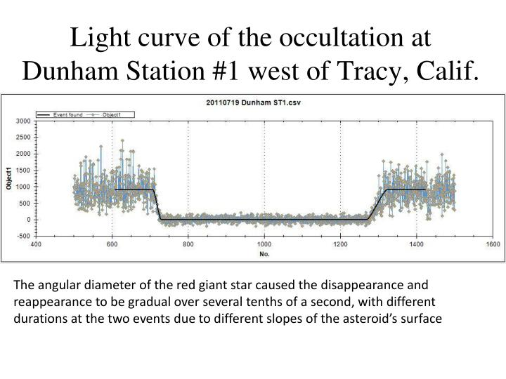 Light curve of the occultation at