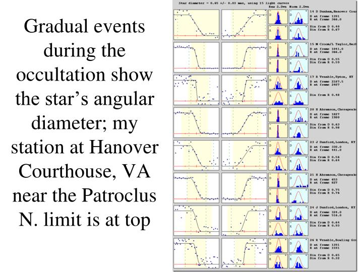 Gradual events during the occultation show the star's angular diameter; my station at Hanover Courthouse, VA near the Patroclus N. limit is at top