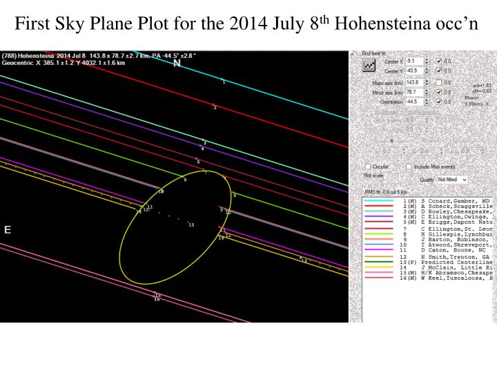 First Sky Plane Plot for the 2014 July 8