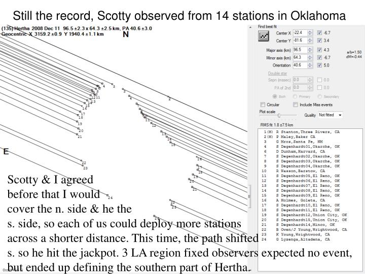 Still the record, Scotty observed from 14 stations in Oklahoma