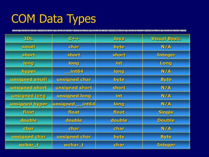 COM Data Types