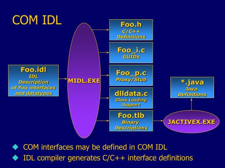 COM IDL