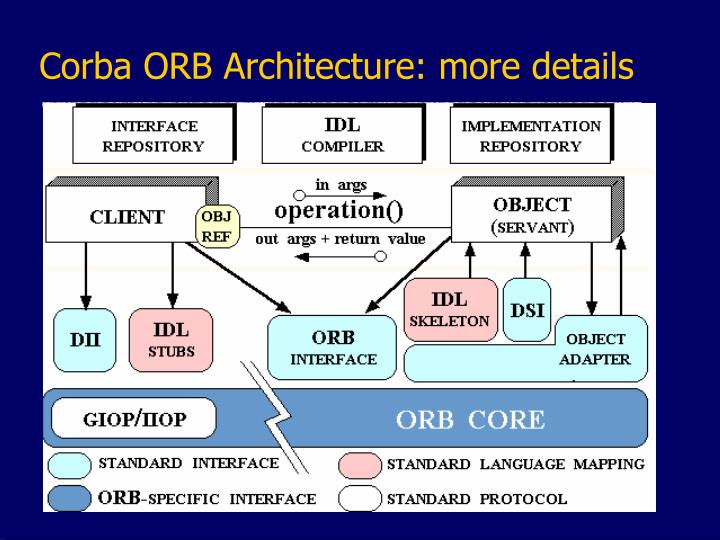 Corba ORB Architecture: more details