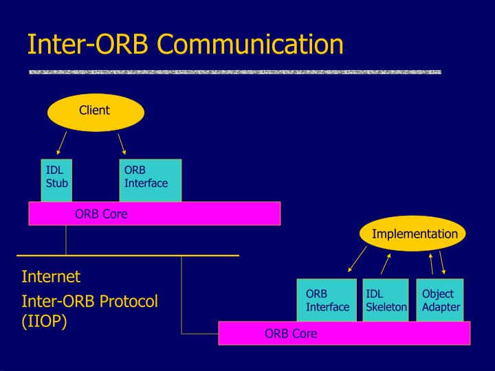 Inter-ORB Communication