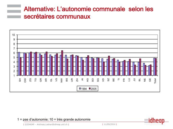 Alternative: L'autonomie communale  selon les secrétaires communaux