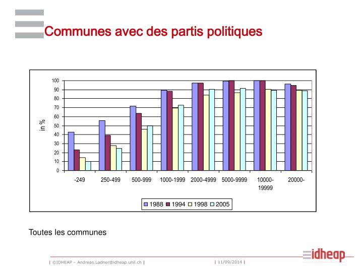 Communes avec des partis politiques