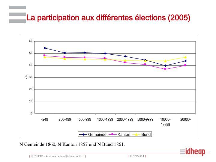 La participation aux différentes élections (2005)