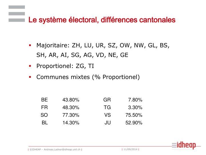 Le système électoral, différences cantonales