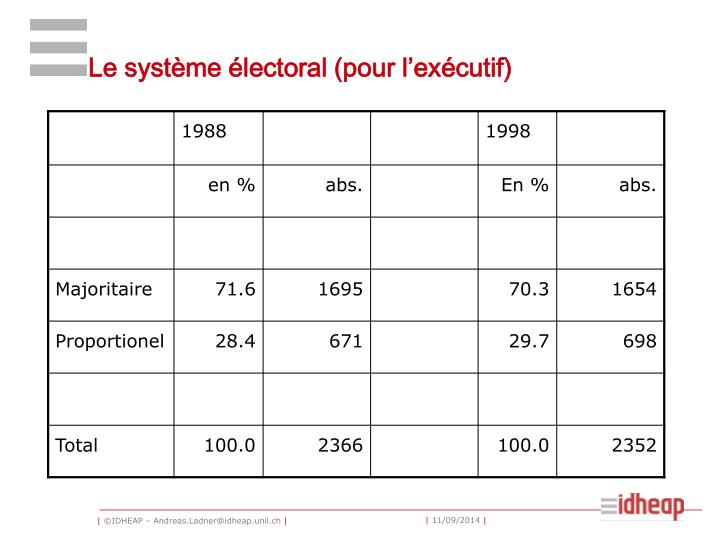 Le système électoral (pour l'exécutif)