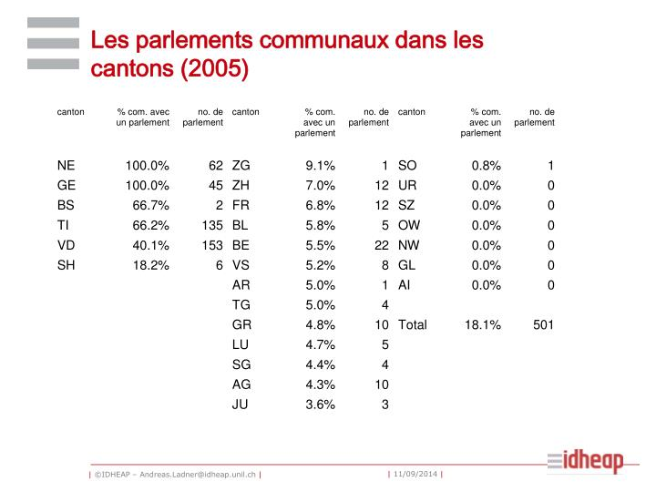 Les parlements communaux dans les cantons (2005)
