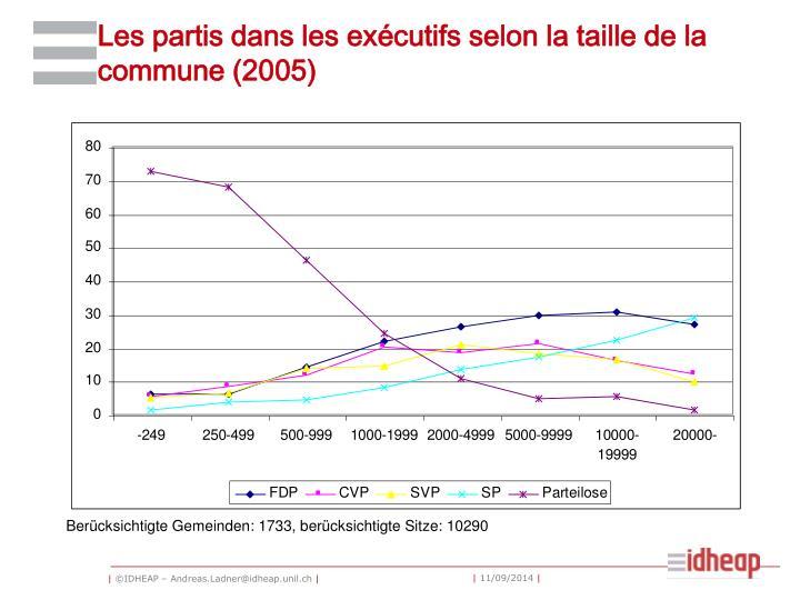 Les partis dans les exécutifs selon la taille de la commune (2005)