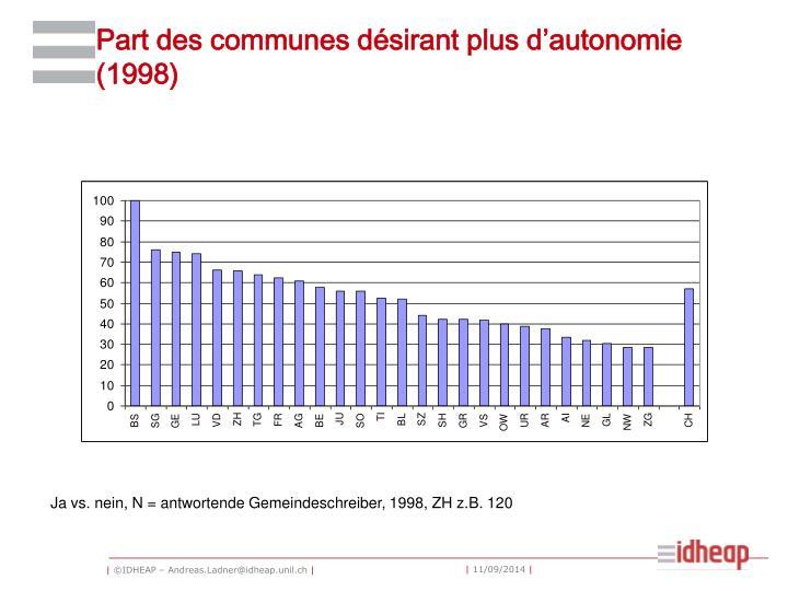 Part des communes désirant plus d'autonomie (1998)