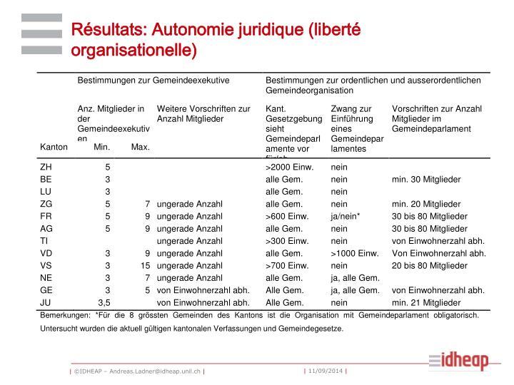 Résultats: Autonomie juridique (liberté organisationelle)