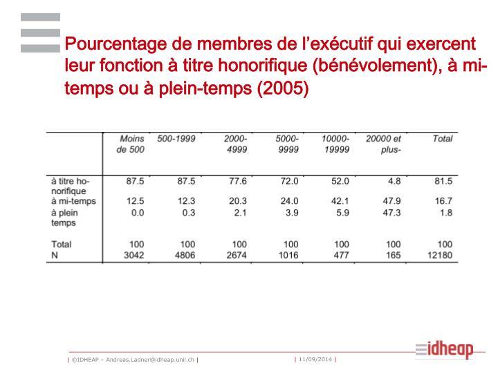 Pourcentage de membres de l'exécutif qui exercent leur fonction à titre honorifique (bénévolement), à mi-temps ou à plein-temps (2005)
