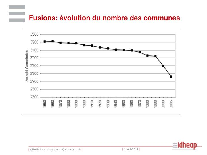 Fusions: évolution du nombre des communes