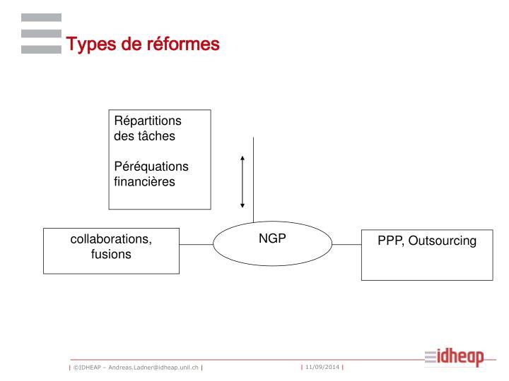 Types de réformes