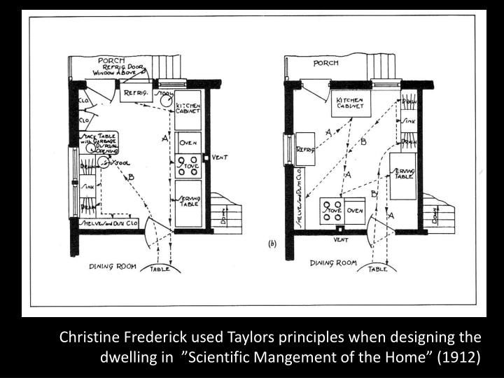 "Christine Frederick used Taylors principles when designing the dwelling in  ""Scientific Mangement of the Home"" (1912)"