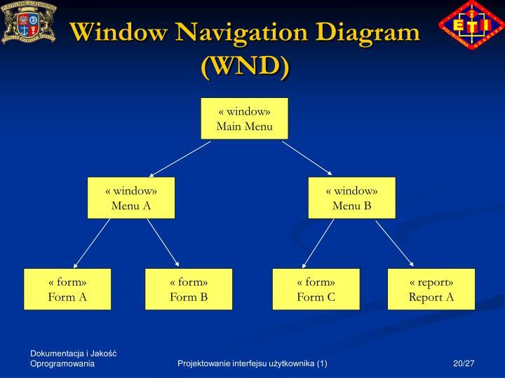 Window Navigation Diagram (WND)