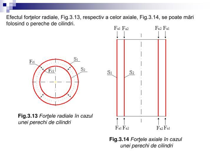 Efectul forţelor radiale, Fig.3.13, respectiv a celor axiale, Fig.3.14, se poate mări folosind o pereche de cilindri.