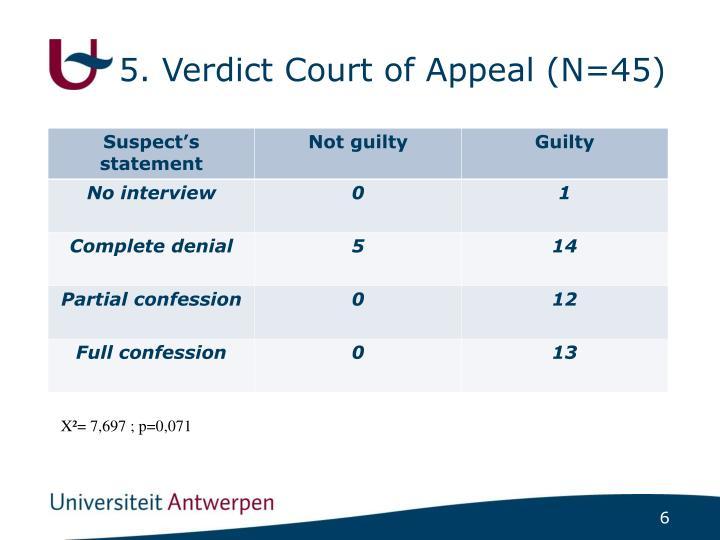 5. Verdict Court of Appeal (N=45)