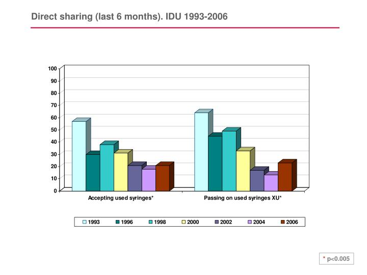 Direct sharing (last 6 months). IDU 1993-2006