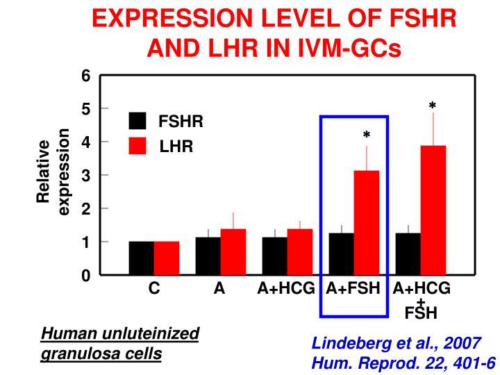 EXPRESSION LEVEL OF FSHR