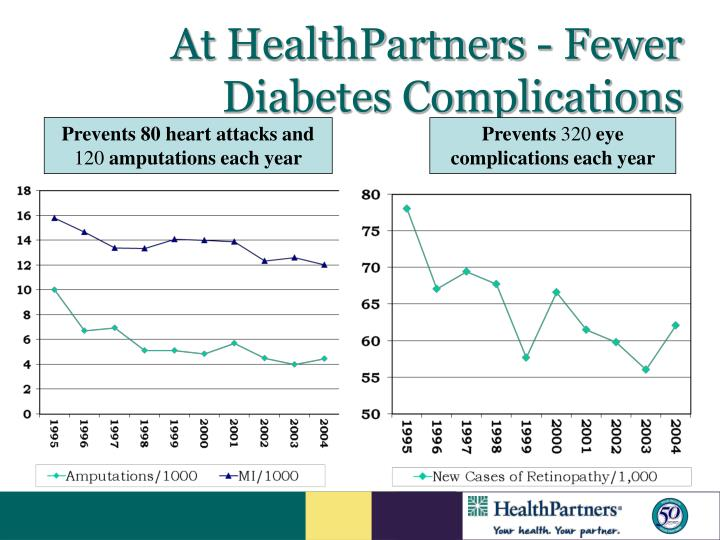 At HealthPartners - Fewer Diabetes Complications