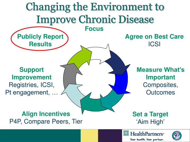 Changing the Environment to Improve Chronic Disease