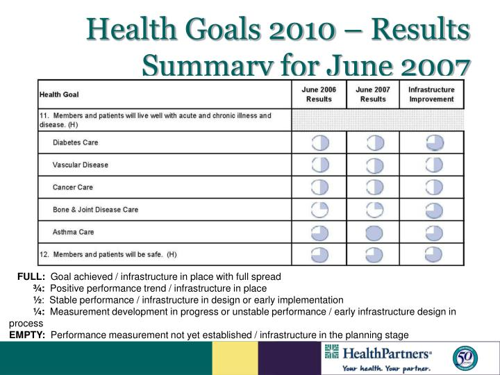 Health Goals 2010 – Results Summary for June 2007