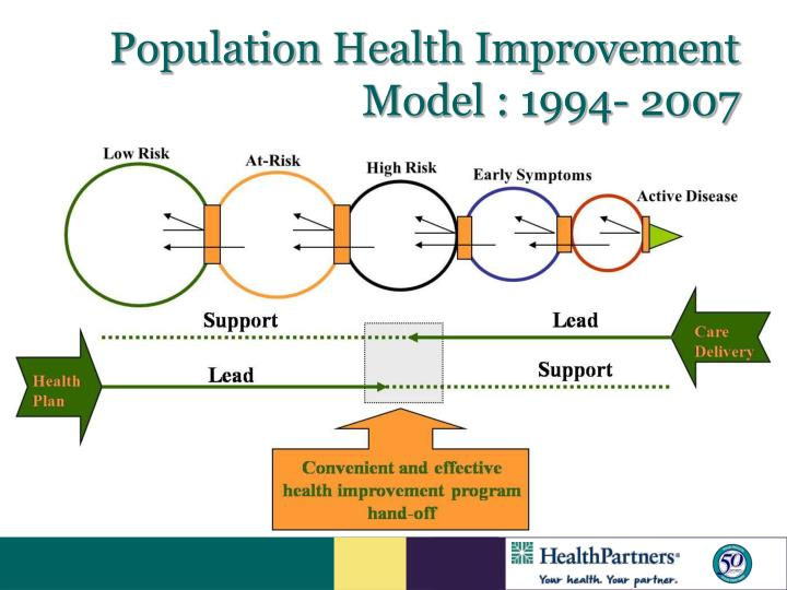 Population Health Improvement Model : 1994- 2007