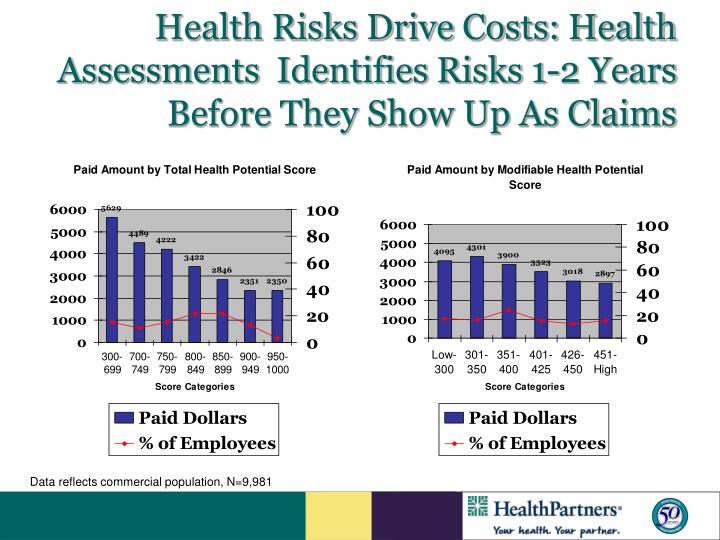 Health Risks Drive Costs: Health Assessments  Identifies Risks 1-2 Years Before They Show Up As Claims