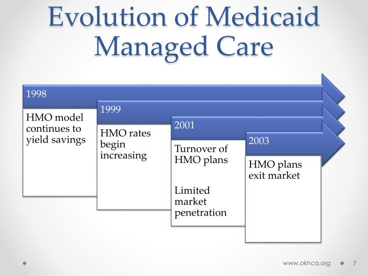 Evolution of Medicaid Managed Care