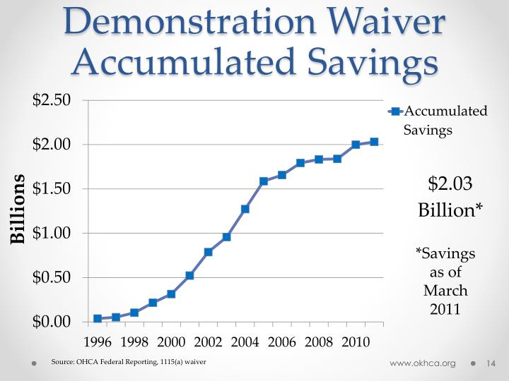 Demonstration Waiver Accumulated Savings