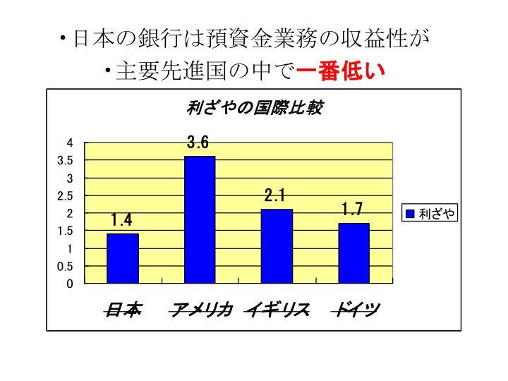 日本の銀行は預資金業務の収益性が