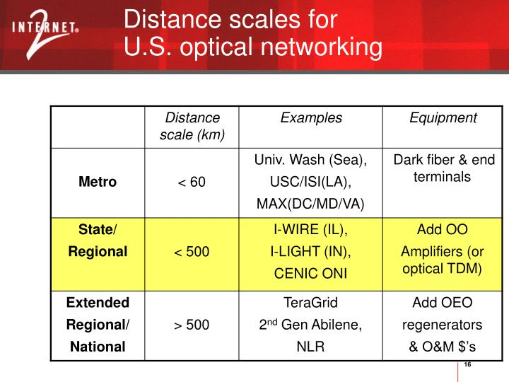 Distance scales for