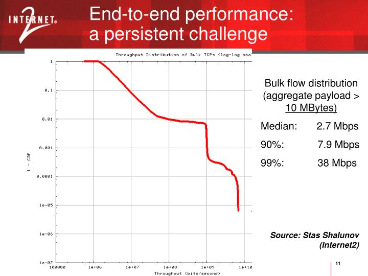 End-to-end performance: