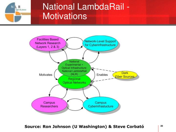National LambdaRail - Motivations