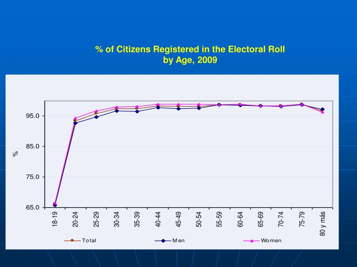 % of Citizens Registered in the Electoral Roll
