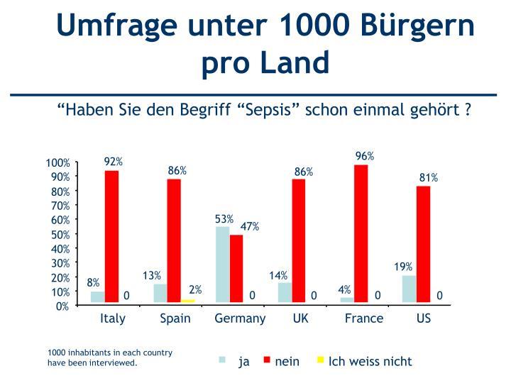 Umfrage unter 1000 Bürgern pro Land