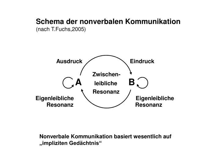 Schema der nonverbalen Kommunikation
