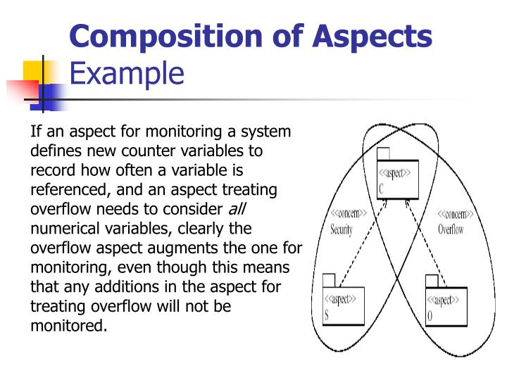 Composition of Aspects