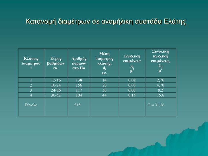 Κατανομή διαμέτρων σε ανομήλικη συστάδα Ελάτης