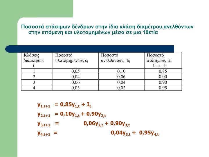 Ποσοστά στάσιμων δένδρων στην ίδια κλάση διαμέτρου,ανελθόντων