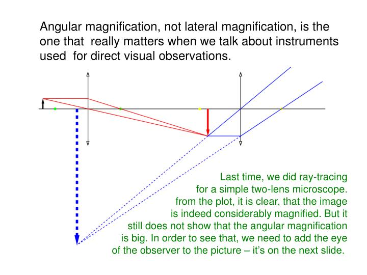 Angular magnification, not lateral magnification, is the