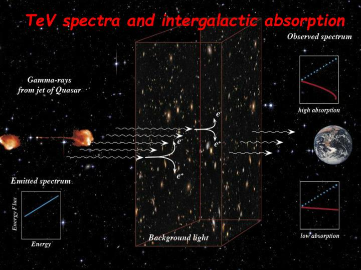 TeV spectra and intergalactic absorption