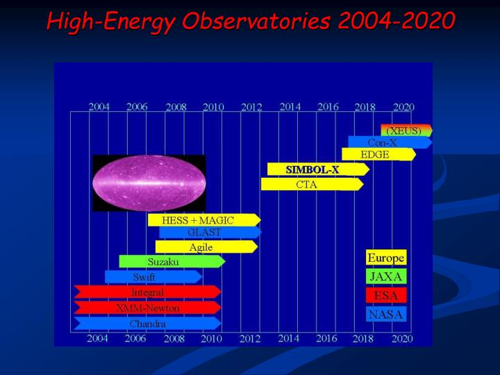 High-Energy Observatories 2004-2020