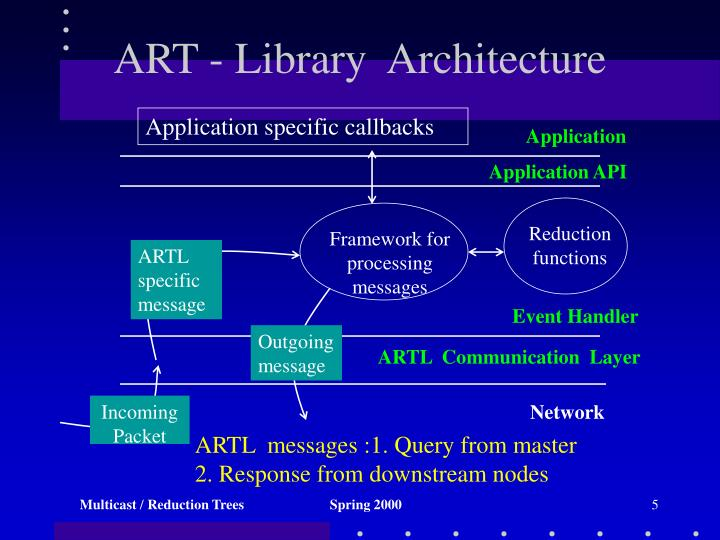 ART - Library  Architecture