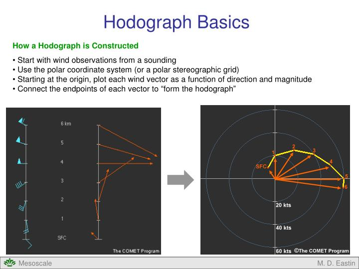 Hodograph Basics