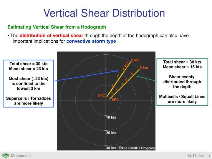 Vertical Shear Distribution