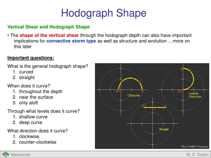 Hodograph Shape